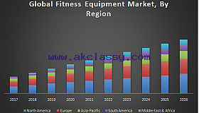 Global Fitness Equipment Market