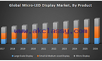 Global Micro-LED Display Market