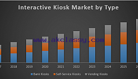 Global-Interactive-Kiosk-Market_grid.png