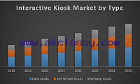 Global Interactive Kiosk Market