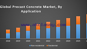 Global Precast Concrete Market