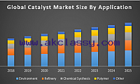 Global Catalyst Market – Industry analysis and Forecast
