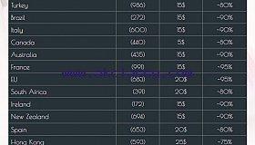 I sell cvv, bin, dumpz , fullz etc(ICQ : 721523421)