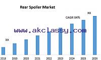 Rear Spoiler Market