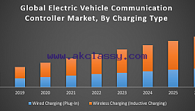 Global-Electric-Vehicle-Communication-Controller-Market_grid.png