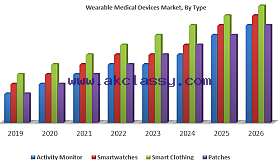 Wearable Medical Devices Market Asia Pacific