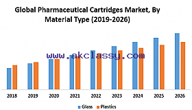 Global Pharmaceutical Cartridges Market