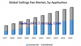 Global-Ceilings-Fan-Market-by-Application_grid.png