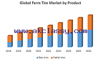 Global Farm Tire Market