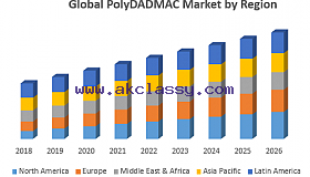 Global polyDADMAC Market