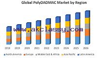 Global polyDADMAC Market