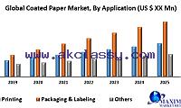 Global Coated Paper Market