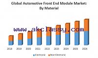 Global Automotive Front End Module Market