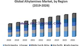 Global-Alkylamines-Market-by-Region_grid.png
